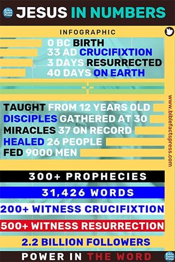 Jesus in numbers 512 50
