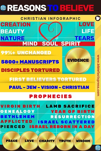 Reasons to believe the Bible 512 50